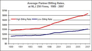Graph - rising billing rates at large law firms